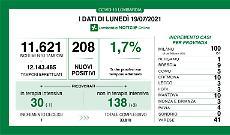 In provincia 10 casi, terzo peggior dato della Lombardia