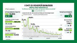 In provincia 11 nuovi positivi, 402 in Lombardia
