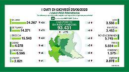 Covid, in provincia di Cremona ancora sei positivi