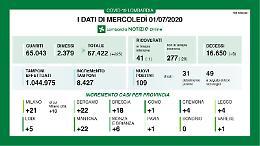 In Lombardia 109 nuovi contagi, 4 a Cremona