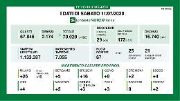 Covid, in Lombardia 67 nuovi contagi