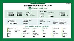In Lombardia 30 nuovi contagi e tre decessi