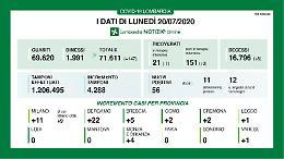 In Lombardia 56 nuovi contagi e 8 morti