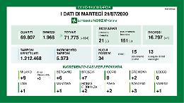 In Lombardia rallentano i contagi (+34)