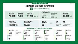 In provincia di Cremona 3 nuovi contagi