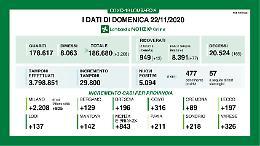 In provincia di Cremona 89 nuovi positivi e tre decessi