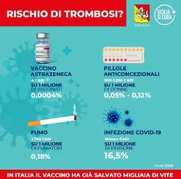 Vaccino, una campagna della Regione Siciliana spiega perche' e' sicuro