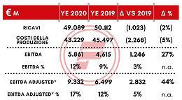 Gruppo Fire, redditività in crescita del 27%