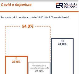 Covid, coprifuoco: 29% vorrebbe eliminarlo, 25% lo vorrebbe cambiare