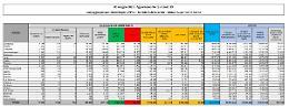 Coronavirus, 10.585 nuovi casi e 267 decessi in 24 ore