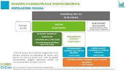 Malattie croniche intestinali, niente farmaci biologici per 1/4 pazienti