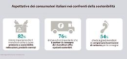 E-commerce, i consumatori premiano i venditori che rispettano l'ambiente