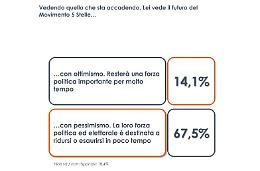 M5S, per 1 italiano su 4 tensioni per leadership, non su programmi