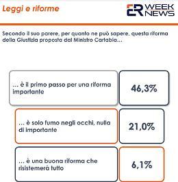 DDL Zan, per il 34,7% degli italiani va cambiato