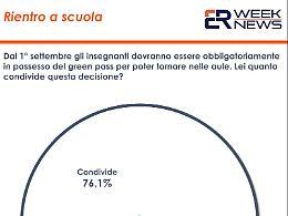 Green pass, per il 57,9% degli italiani va esteso anche agli studenti