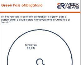 Green Pass per lavorare, il 46,9% degli italiani è favorevole