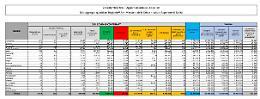 Covid, 4.061 nuovi casi e 63 decessi in 24 ore