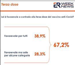 Vaccino anti-covid, il 67,2% degli italiani è favorevole alla terza dose