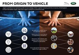 Jaguar Land Rover usa tecnologia Blockchain per sostenibilita' pellami