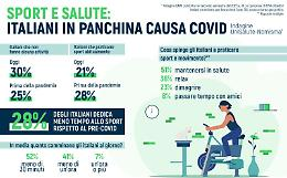 Il 30% degli italiani non fa alcuna attivita' fisica