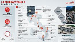 Costruzioni, Webuild rientra in Ance