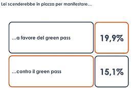 Un italiano su cinque pronto a manifestare in favore del Green pass