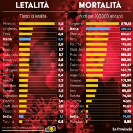 India: 7 milioni di contagi, ma il tasso di letalità è basso
