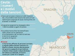 L'onda migratoria a Ceuta, l'enclave spagnola in Marocco