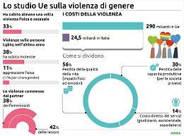 In Europa il 33% delle donne è vittima di violenza di genere
