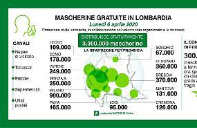 Coronavirus, a Cremona 126 mila mascherine gratuite: ecco dove e per chi