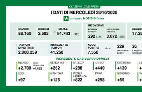 Record di contagi in Lombardia: 7.558 nelle ultime 24 ore