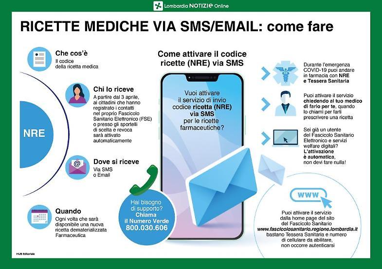 Coronavirus, ricette mediche via mail o sms