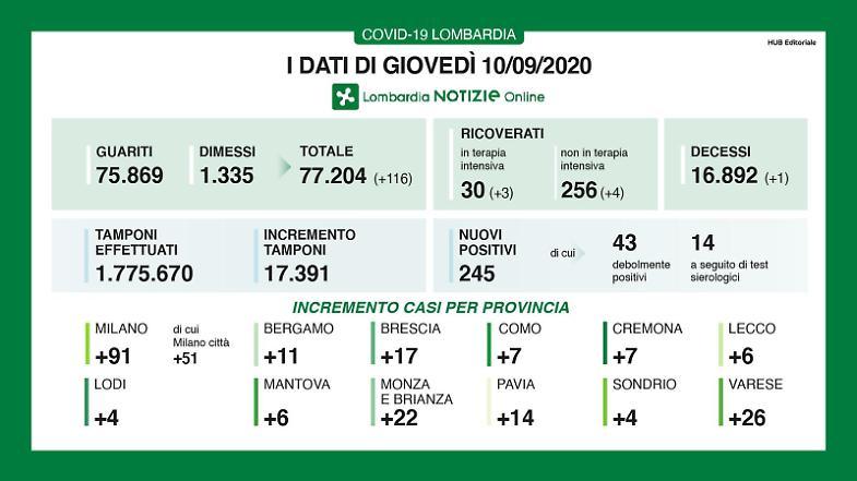 A Cremona altri sette contagi - La Provincia