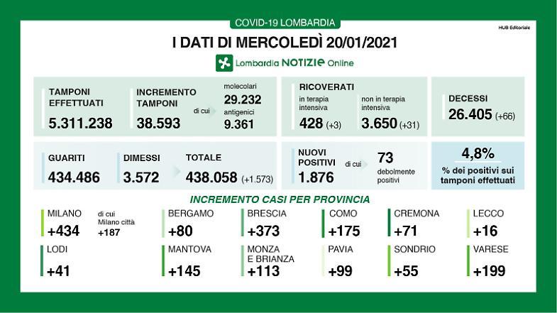 Coronavirus in Italia: 13.571 nuovi casi, 524 morti e 25.015 guariti