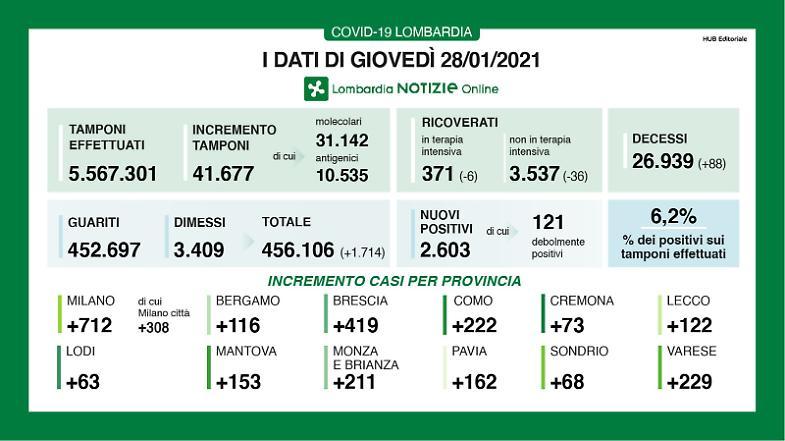 Covid Lombardia, 2.293 nuovi casi e 62 morti nelle ultime 24 ore