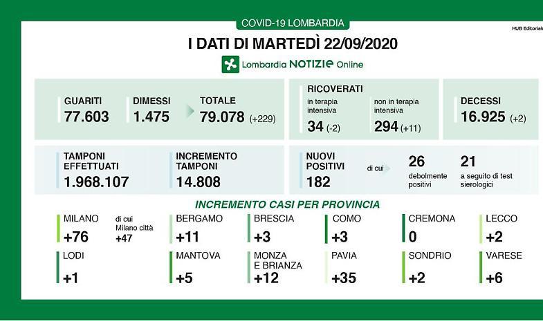 Nessun caso in provincia di Cremona per il terzo giorno di fila