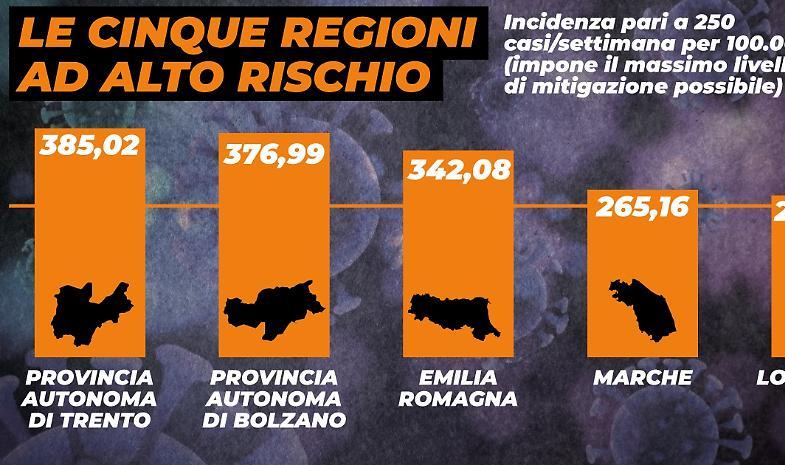 Lombardia tra le regioni ad alto rischio