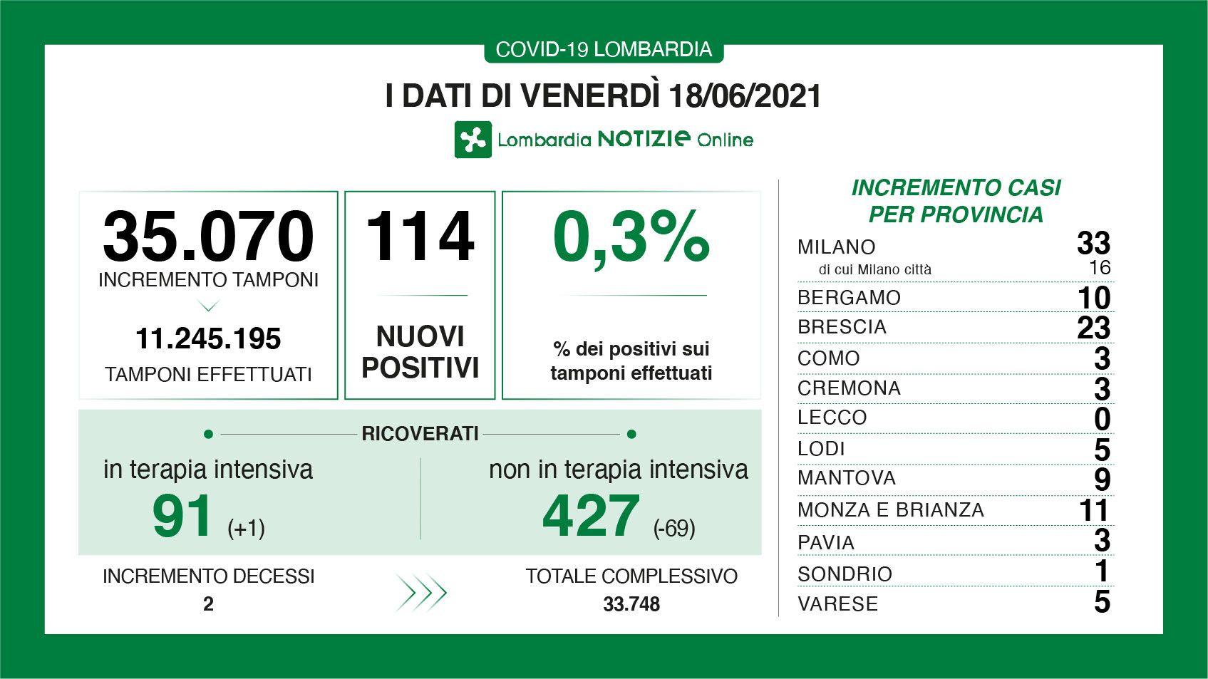 Coronavirus in Lombardia: il quadro del 18 giugno