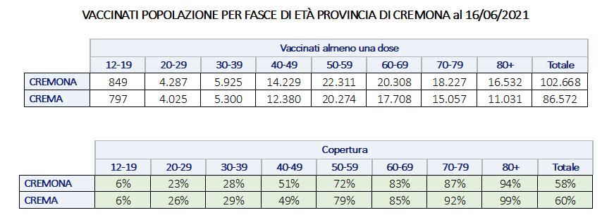 I vaccini erogati per fasce d'età